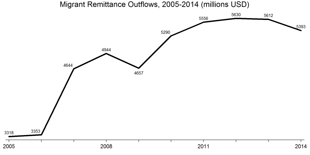 Migrant Remittance Outflows