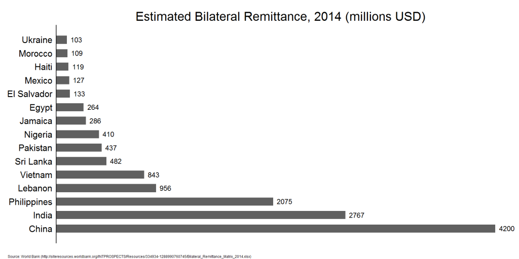 Estimated Bilateral Remittances, 2014